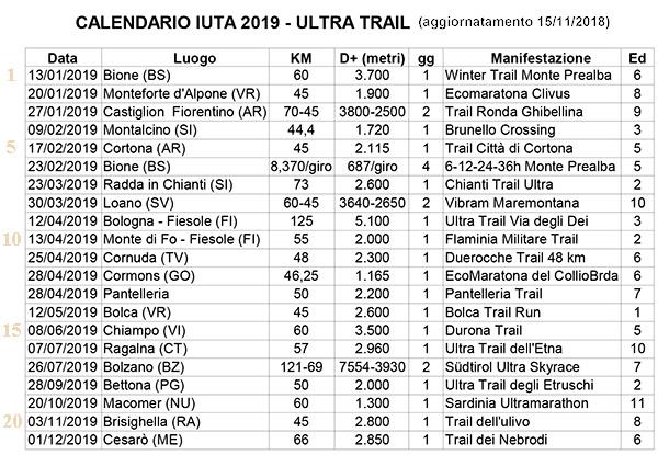 Calendario Ultratrail.Altri Calendari Iuta Ultra Trail Anno 2019